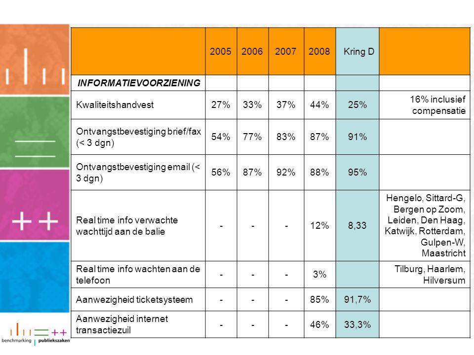 2005200620072008Kring D INFORMATIEVOORZIENING Kwaliteitshandvest27%33%37%44%25% 16% inclusief compensatie Ontvangstbevestiging brief/fax (< 3 dgn) 54%77%83%87%91% Ontvangstbevestiging email (< 3 dgn) 56%87%92%88%95% Real time info verwachte wachttijd aan de balie ---12%8,33 Hengelo, Sittard-G, Bergen op Zoom, Leiden, Den Haag, Katwijk, Rotterdam, Gulpen-W, Maastricht Real time info wachten aan de telefoon ---3% Tilburg, Haarlem, Hilversum Aanwezigheid ticketsysteem---85%91,7% Aanwezigheid internet transactiezuil ---46%33,3%