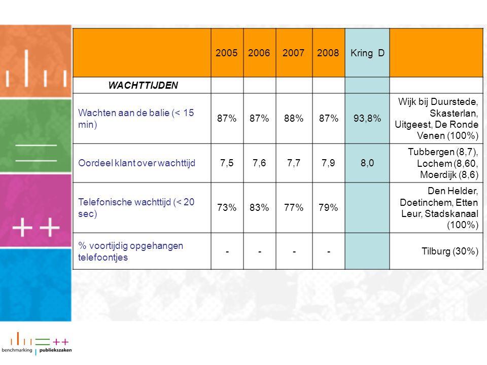 2005200620072008Kring D WACHTTIJDEN Wachten aan de balie (< 15 min) 87% 88%87%93,8% Wijk bij Duurstede, Skasterlan, Uitgeest, De Ronde Venen (100%) Oordeel klant over wachttijd7,57,67,77,98,0 Tubbergen (8,7), Lochem (8,60, Moerdijk (8,6) Telefonische wachttijd (< 20 sec) 73%83%77%79% Den Helder, Doetinchem, Etten Leur, Stadskanaal (100%) % voortijdig opgehangen telefoontjes ----Tilburg (30%)