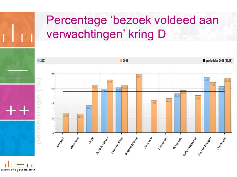 Percentage 'bezoek voldeed aan verwachtingen' kring D