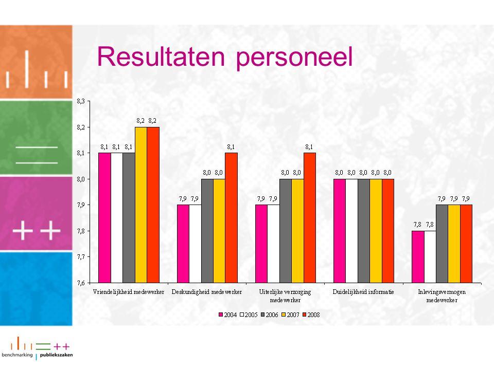 Resultaten personeel