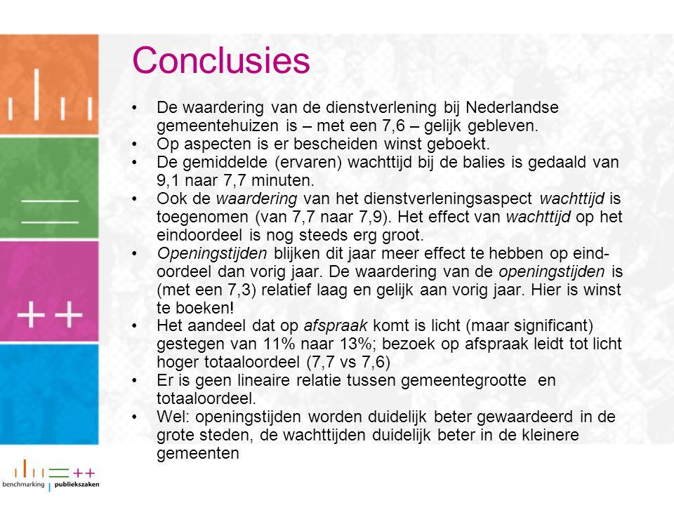 Conclusies De waardering van de dienstverlening bij Nederlandse gemeentehuizen is – met een 7,6 – gelijk gebleven. Op aspecten is er bescheiden winst