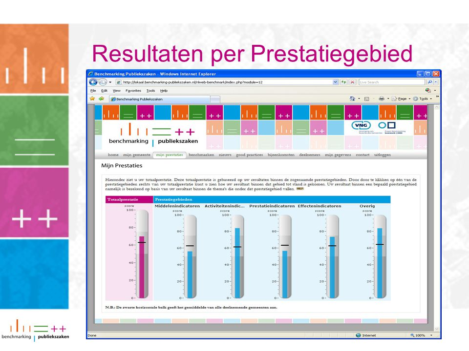 Resultaten per Prestatiegebied