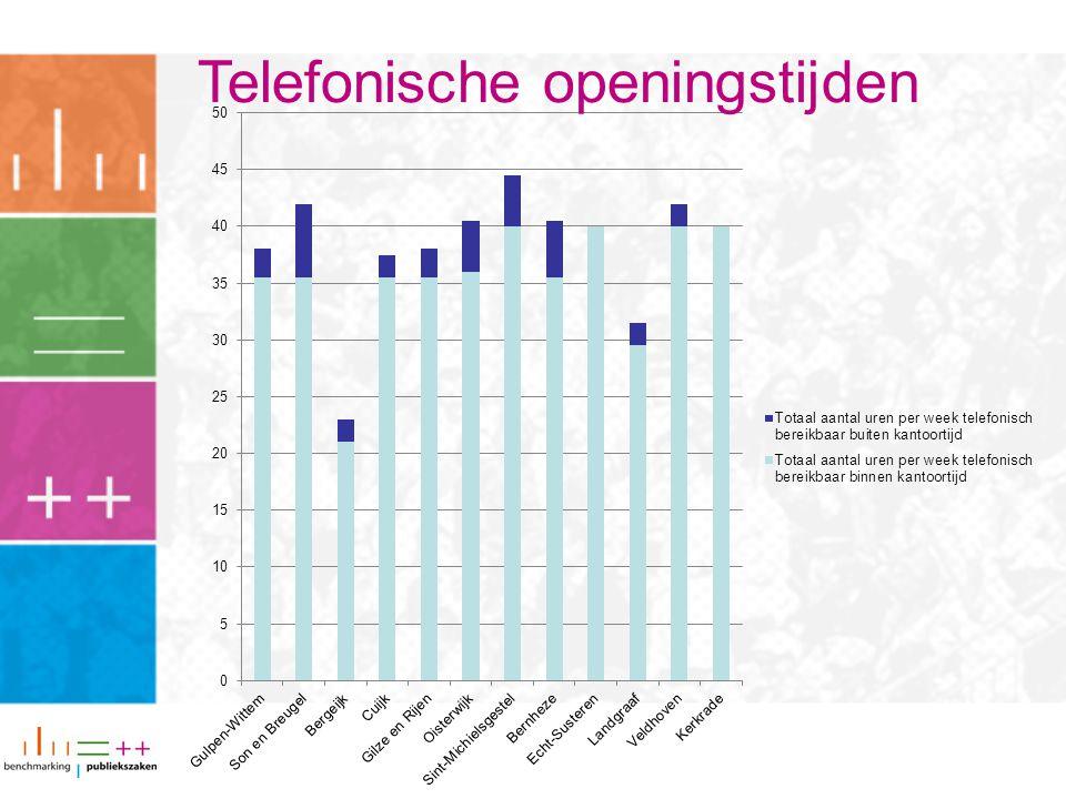 Telefonische openingstijden