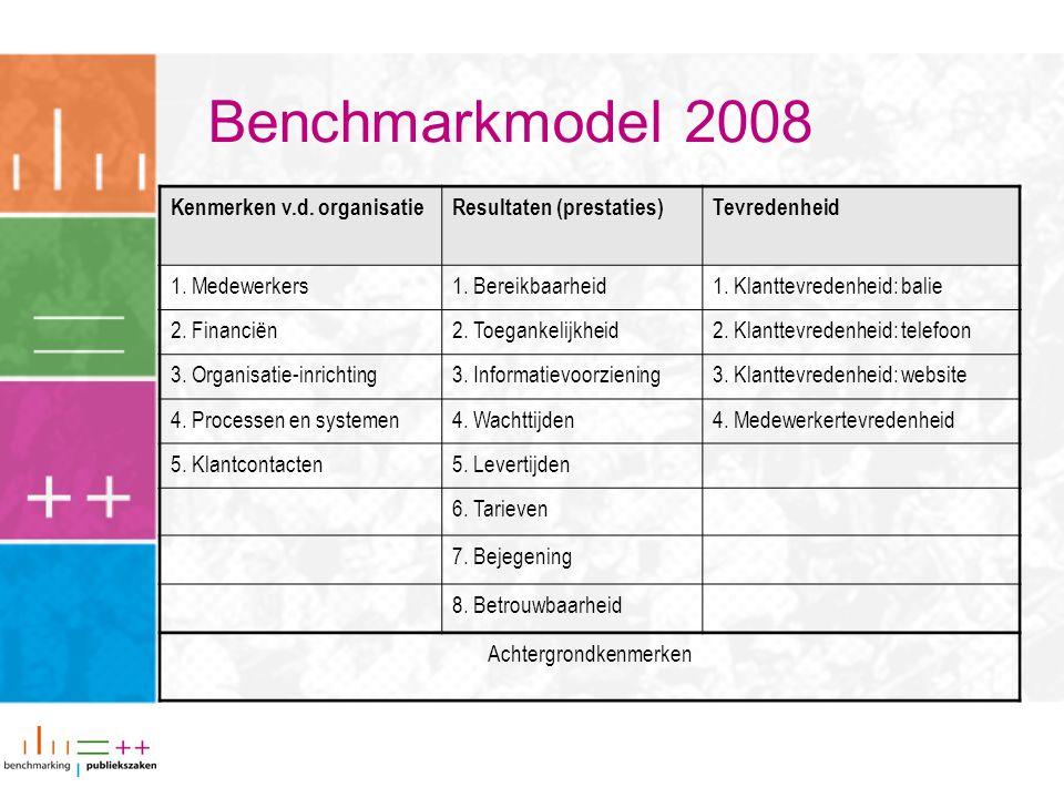 Benchmarkmodel 2008 Kenmerken v.d. organisatieResultaten (prestaties)Tevredenheid 1. Medewerkers1. Bereikbaarheid1. Klanttevredenheid: balie 2. Financ