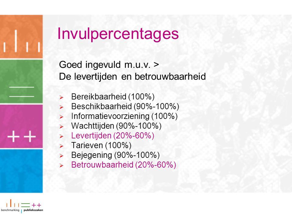 Invulpercentages Goed ingevuld m.u.v. > De levertijden en betrouwbaarheid  Bereikbaarheid (100%)  Beschikbaarheid (90%-100%)  Informatievoorziening
