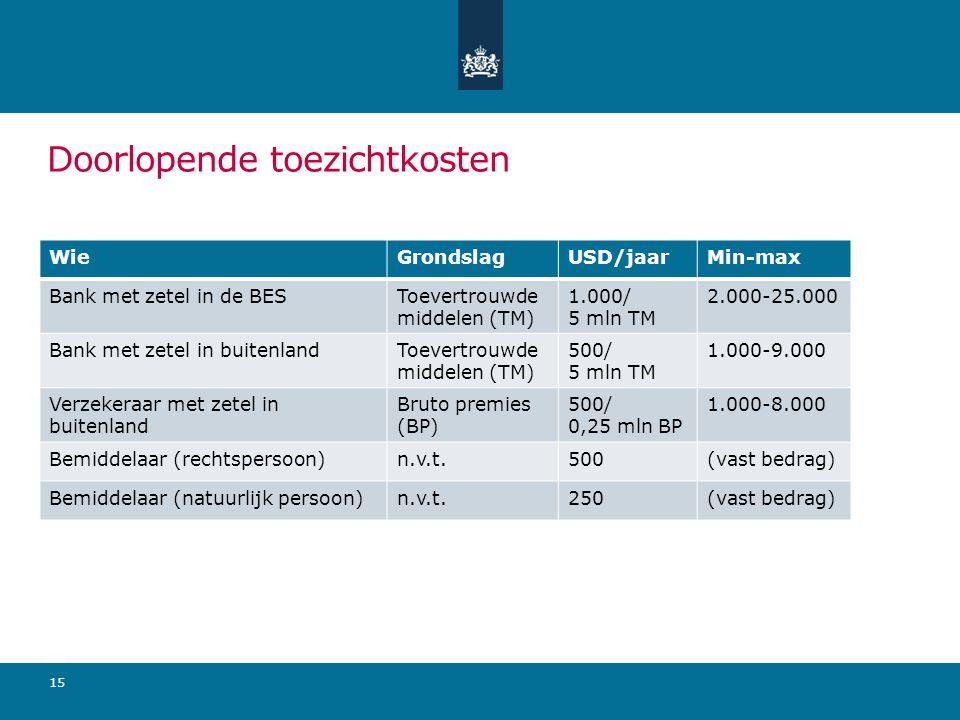 Doorlopende toezichtkosten 15 WieGrondslagUSD/jaarMin-max Bank met zetel in de BESToevertrouwde middelen (TM) 1.000/ 5 mln TM 2.000-25.000 Bank met zetel in buitenlandToevertrouwde middelen (TM) 500/ 5 mln TM 1.000-9.000 Verzekeraar met zetel in buitenland Bruto premies (BP) 500/ 0,25 mln BP 1.000-8.000 Bemiddelaar (rechtspersoon)n.v.t.500(vast bedrag) Bemiddelaar (natuurlijk persoon)n.v.t.250(vast bedrag)