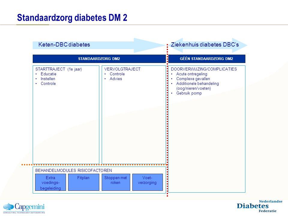 Standaardzorg diabetes DM 2 STANDAARDZORG DM2GÉÉN STANDAARDZORG DM2 STARTTRAJECT (1e jaar) Educatie Instellen Controle DOORVERWIJZING/COMPLICATIES Acute ontregeling Complexe gevallen Additionele behandeling (oog/nieren/voeten) Gebruik pomp VERVOLGTRAJECT Controle Advies BEHANDELMODULES RISICOFACTOREN Extra voedings- begeleiding FitplanStoppen met roken Voet- verzorging Keten-DBC diabetesZiekenhuis diabetes DBC's