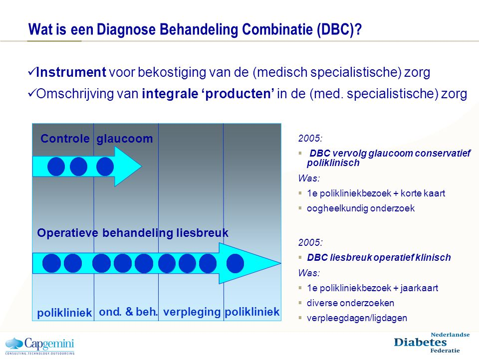 Wat is een Diagnose Behandeling Combinatie (DBC).