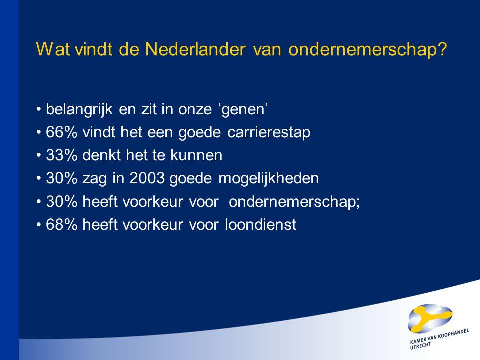 Wat vindt de Nederlander van ondernemerschap? belangrijk en zit in onze 'genen' 66% vindt het een goede carrierestap 33% denkt het te kunnen 30% zag i