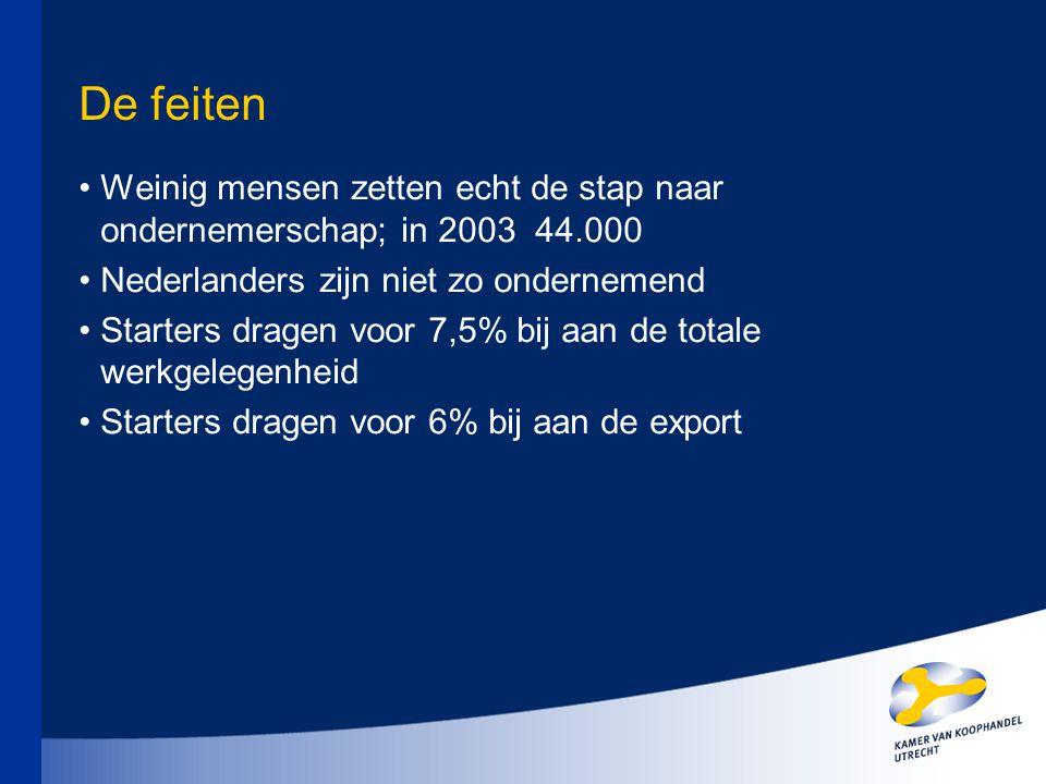 De feiten Weinig mensen zetten echt de stap naar ondernemerschap; in 2003 44.000 Nederlanders zijn niet zo ondernemend Starters dragen voor 7,5% bij a