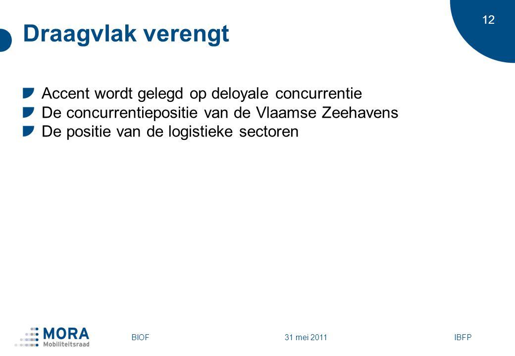 12 31 mei 2011 Draagvlak verengt Accent wordt gelegd op deloyale concurrentie De concurrentiepositie van de Vlaamse Zeehavens De positie van de logistieke sectoren BIOFIBFP