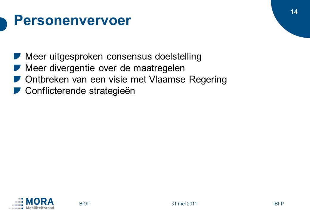 14 31 mei 2011 Personenvervoer Meer uitgesproken consensus doelstelling Meer divergentie over de maatregelen Ontbreken van een visie met Vlaamse Regering Conflicterende strategieën BIOFIBFP