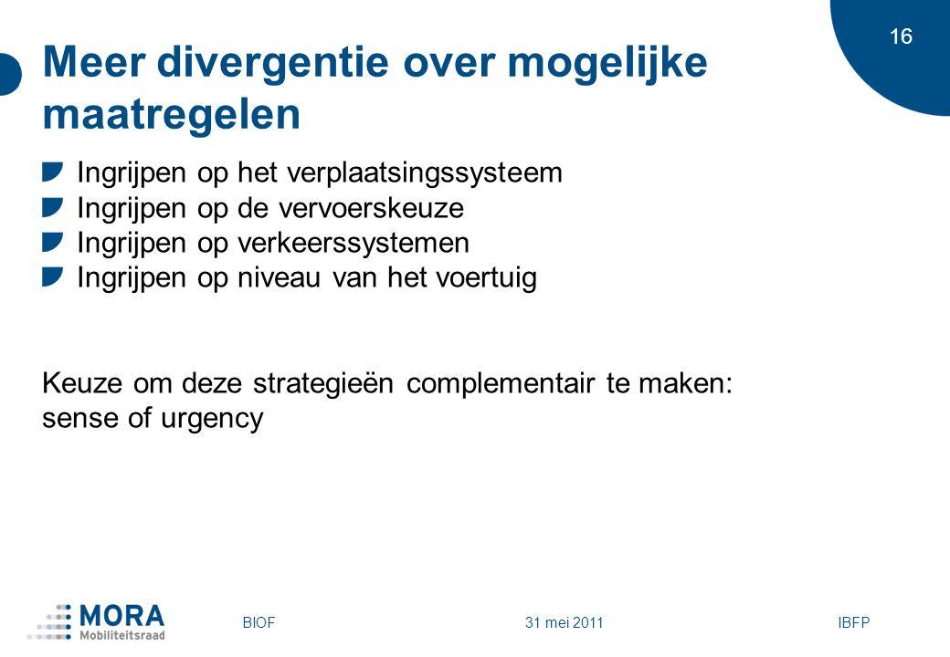 16 Meer divergentie over mogelijke maatregelen Ingrijpen op het verplaatsingssysteem Ingrijpen op de vervoerskeuze Ingrijpen op verkeerssystemen Ingrijpen op niveau van het voertuig Keuze om deze strategieën complementair te maken: sense of urgency IBFPBIOF 31 mei 2011