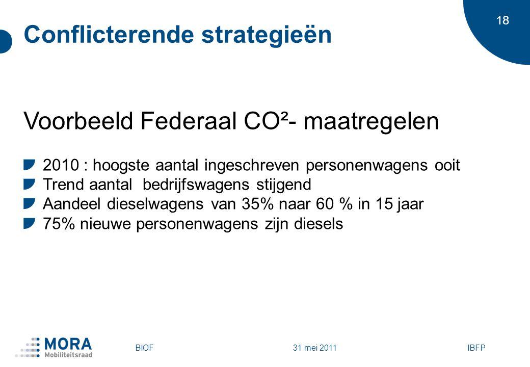 18 Conflicterende strategieën Voorbeeld Federaal CO²- maatregelen 2010 : hoogste aantal ingeschreven personenwagens ooit Trend aantal bedrijfswagens stijgend Aandeel dieselwagens van 35% naar 60 % in 15 jaar 75% nieuwe personenwagens zijn diesels IBFPBIOF 31 mei 2011