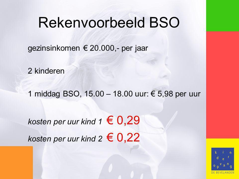 Rekenvoorbeeld BSO gezinsinkomen € 20.000,- per jaar 2 kinderen 1 middag BSO, 15.00 – 18.00 uur: € 5,98 per uur kosten per uur kind 1 € 0,29 kosten per uur kind 2 € 0,22