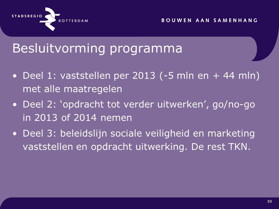 10 Besluitvorming programma Deel 1: vaststellen per 2013 (-5 mln en + 44 mln) met alle maatregelen Deel 2: 'opdracht tot verder uitwerken', go/no-go i