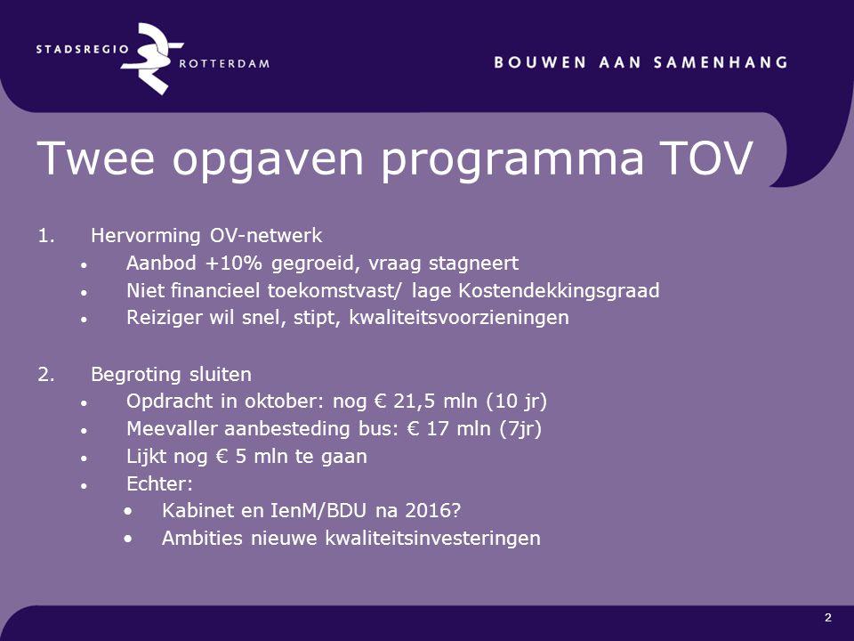 2 Twee opgaven programma TOV 1.Hervorming OV-netwerk Aanbod +10% gegroeid, vraag stagneert Niet financieel toekomstvast/ lage Kostendekkingsgraad Reiz