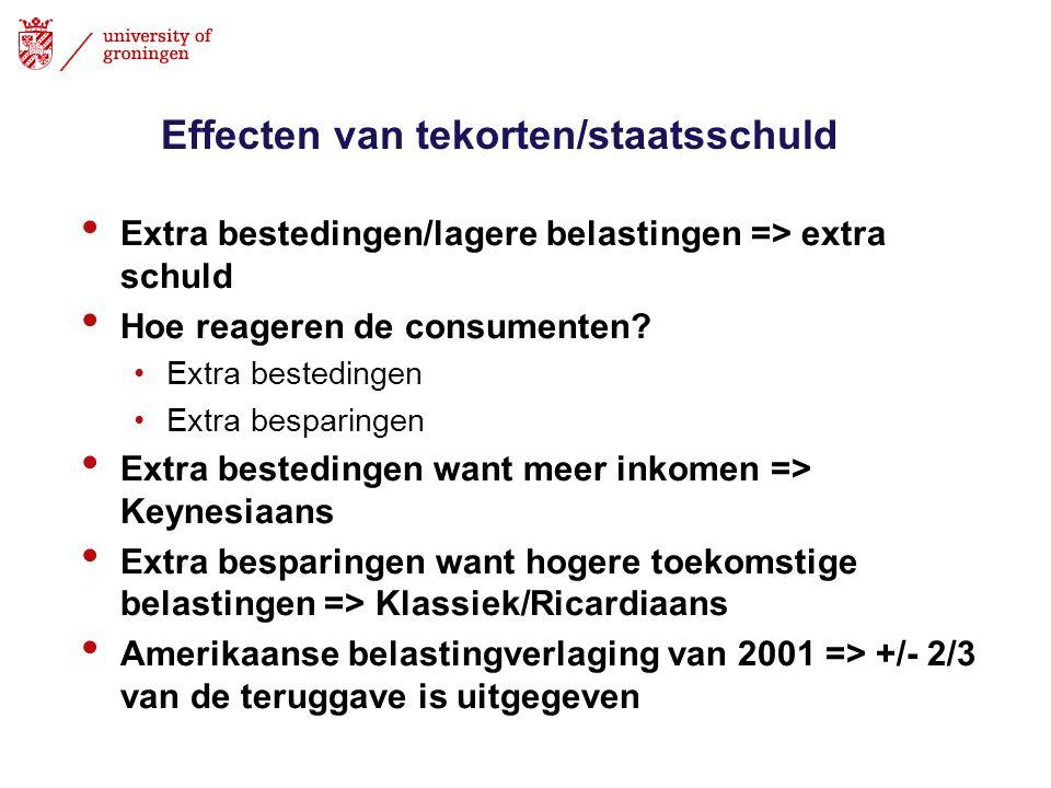 Effecten van tekorten/staatsschuld Extra bestedingen/lagere belastingen => extra schuld Hoe reageren de consumenten? Extra bestedingen Extra besparing