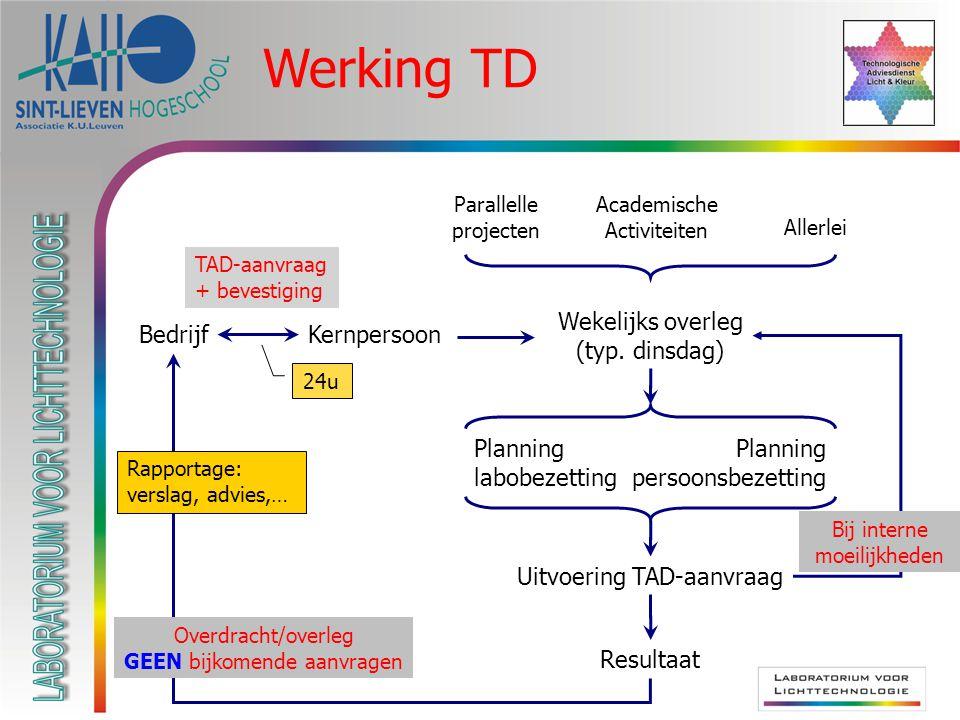 Werking TD BedrijfKernpersoon Wekelijks overleg (typ.
