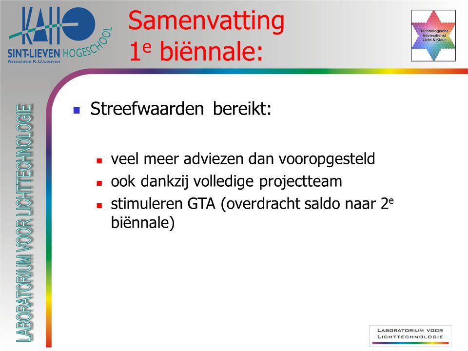 Samenvatting 1 e biënnale: Streefwaarden bereikt: veel meer adviezen dan vooropgesteld ook dankzij volledige projectteam stimuleren GTA (overdracht saldo naar 2 e biënnale)