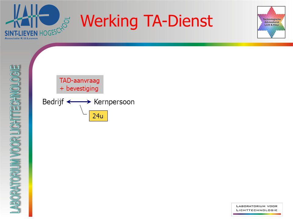 Werking TA-Dienst BedrijfKernpersoon TAD-aanvraag 24u TAD-aanvraag + bevestiging