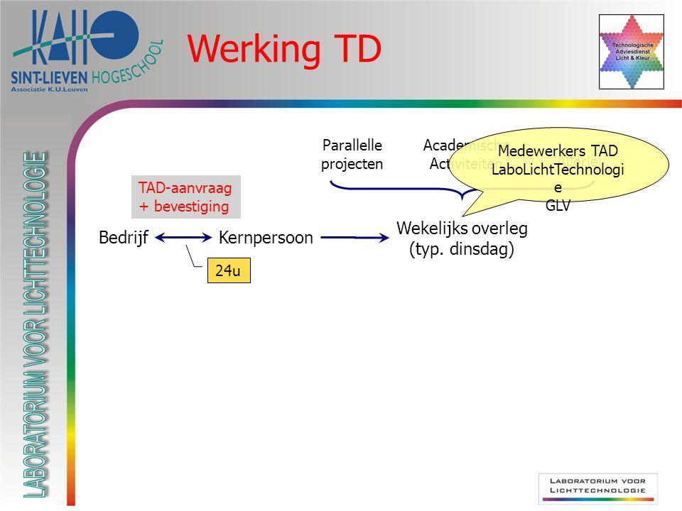 Samenvatting 1 e biënnale: StreefwaardeBehaalde waarde promotie/informatieverspreiding212 innovatieondersteunende publ./pres.218 seminaries/workshops36 bedrijfsbezoeken20149 begeleide doorverwijzing/partner matching1025 IRC-profielen12 technologische adviezen95288 begeleiding voorbereiding steunaanvraag35 begeleiding uitvoering innovatieprojecten33 aantal klanten5080 netwerking725 Streefwaarden bereikt