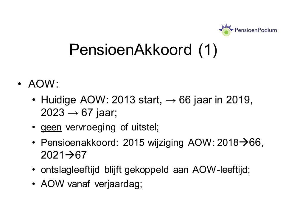 PensioenAkkoord (1) AOW: Huidige AOW: 2013 start, → 66 jaar in 2019, 2023 → 67 jaar; geen vervroeging of uitstel; Pensioenakkoord: 2015 wijziging AOW: