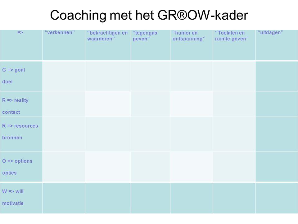 """Coaching met het GR®OW-kader =>""""verkennen""""""""bekrachtigen en waarderen"""" """"tegengas geven"""" """"humor en ontspanning"""" """"Toelaten en ruimte geven"""" """"uitdagen"""" G"""