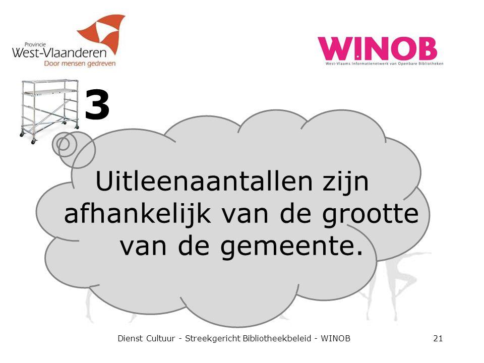 3 Dienst Cultuur - Streekgericht Bibliotheekbeleid - WINOB21 Uitleenaantallen zijn afhankelijk van de grootte van de gemeente.