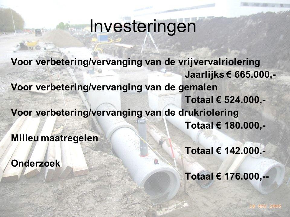 Investeringen Voor verbetering/vervanging van de vrijvervalriolering Jaarlijks € 665.000,- Voor verbetering/vervanging van de gemalen Totaal € 524.000,- Voor verbetering/vervanging van de drukriolering Totaal € 180.000,- Milieu maatregelen Totaal € 142.000,- Onderzoek Totaal € 176.000,--