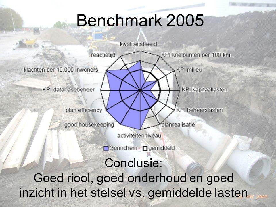Benchmark 2005 Conclusie: Goed riool, goed onderhoud en goed inzicht in het stelsel vs.