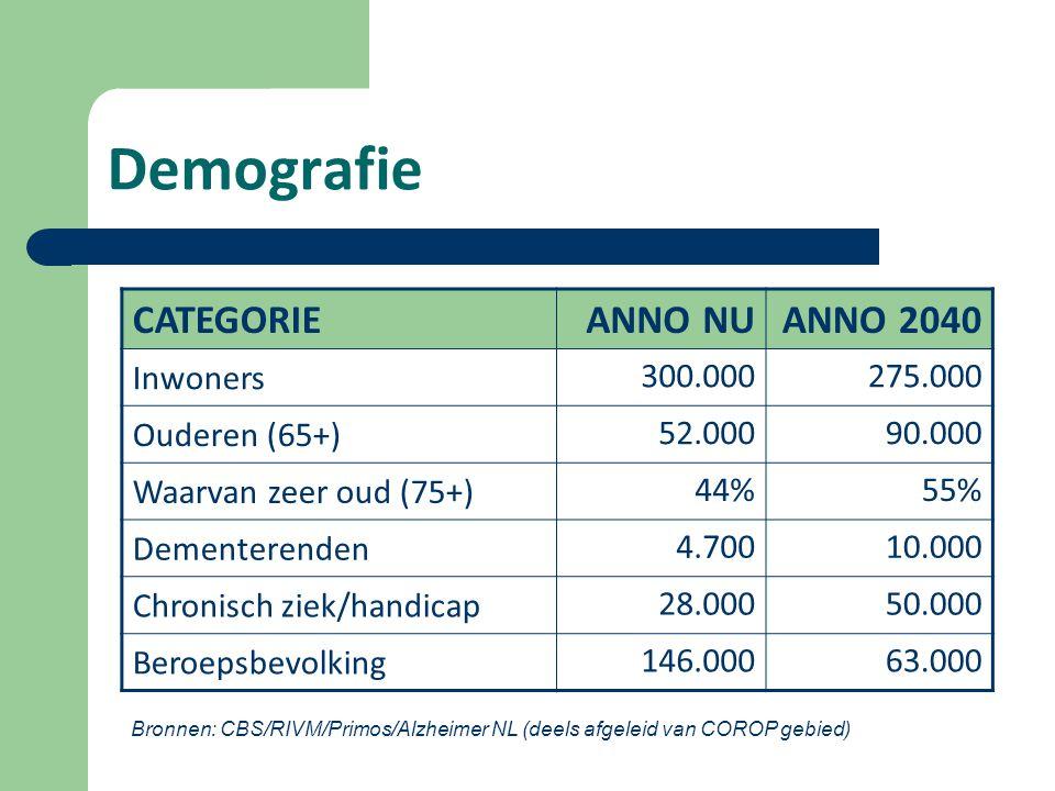 Demografie CATEGORIE ANNO NUANNO 2040 Inwoners 300.000275.000 Ouderen (65+) 52.00090.000 Waarvan zeer oud (75+) 44%55% Dementerenden 4.70010.000 Chronisch ziek/handicap 28.00050.000 Beroepsbevolking 146.00063.000 Bronnen: CBS/RIVM/Primos/Alzheimer NL (deels afgeleid van COROP gebied)
