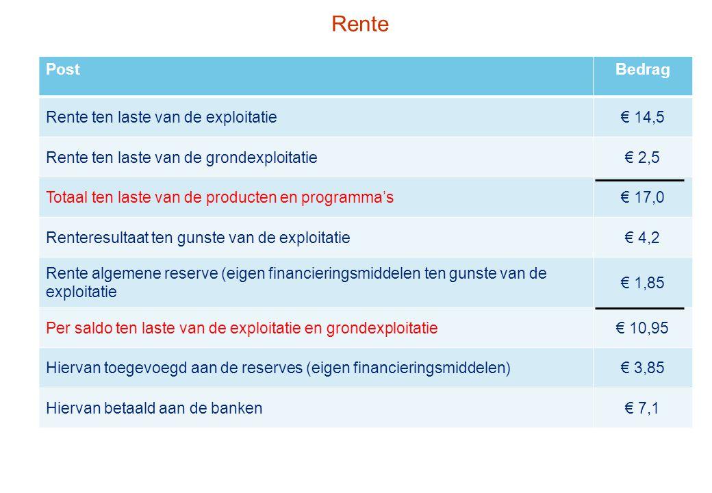PostBedrag Rente ten laste van de exploitatie€ 14,5 Rente ten laste van de grondexploitatie€ 2,5 Totaal ten laste van de producten en programma's€ 17,