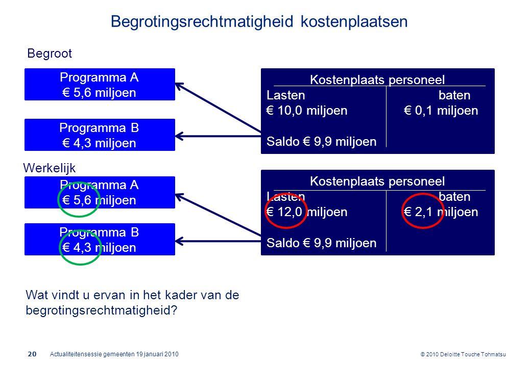© 2010 Deloitte Touche Tohmatsu Actualiteitensessie gemeenten 19 januari 2010 20 Begroot Werkelijk Programma A € 5,6 miljoen Programma B € 4,3 miljoen