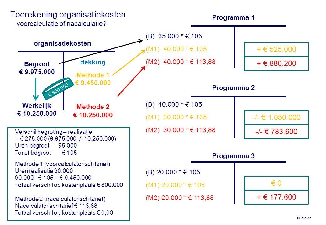 ©Deloitte Toerekening organisatiekosten voorcalculatie of nacalculatie? (B) 20.000 * € 105 (M1) 20.000 * € 105 (M2) 20.000 * € 113,88 (B) 35.000 * € 1