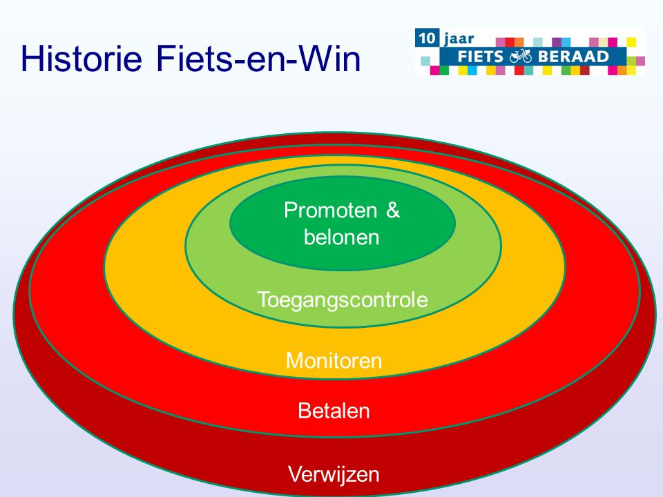 Verwijzen Historie Fiets-en-Win Betalen Monitoren Toegangscontrole Promoten & belonen