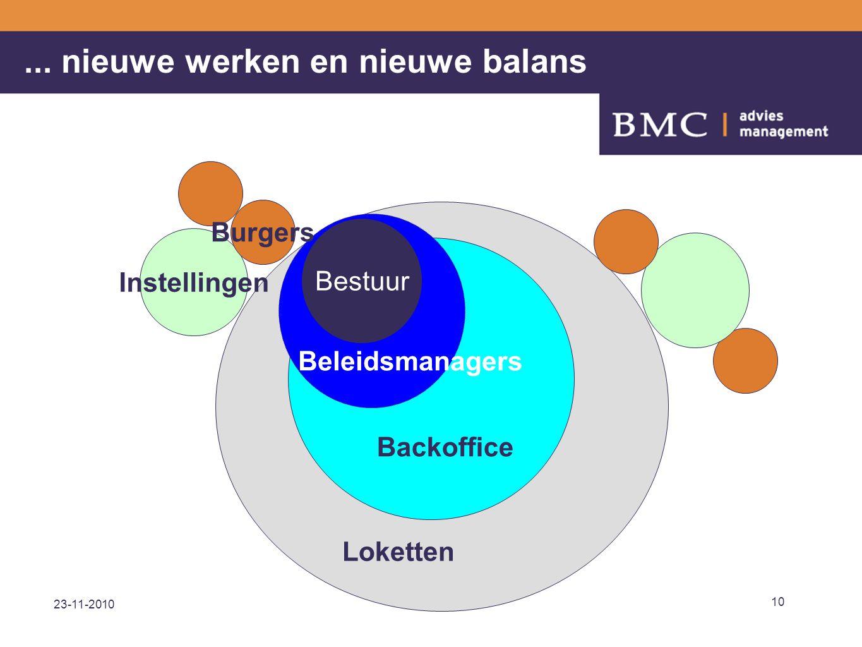 23-11-2010 10 Bestuur Instellingen Burgers Loketten Backoffice Beleidsmanagers... nieuwe werken en nieuwe balans