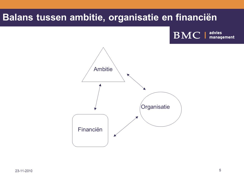 23-11-2010 5 Balans tussen ambitie, organisatie en financiën Ambitie Organisatie Financiën