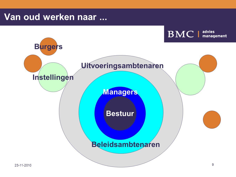 23-11-2010 10 Bestuur Instellingen Burgers Loketten Backoffice Beleidsmanagers...