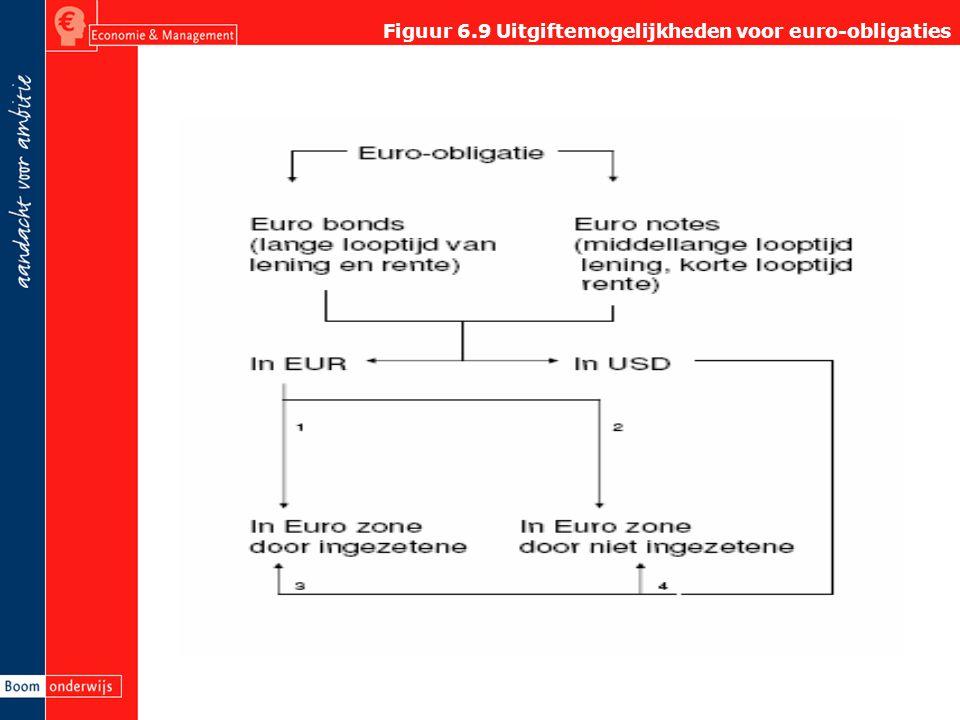 Figuur 6.9 Uitgiftemogelijkheden voor euro-obligaties