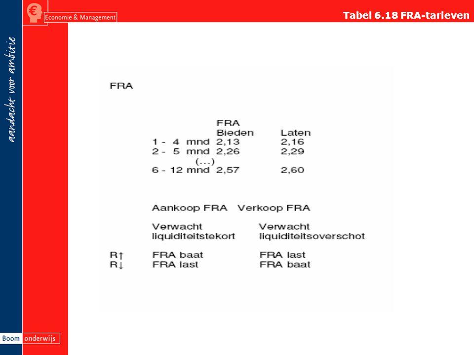 Tabel 6.18 FRA-tarieven