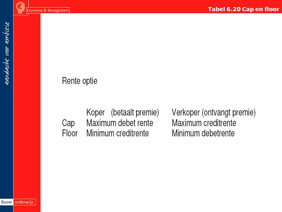 Tabel 6.20 Cap en floor