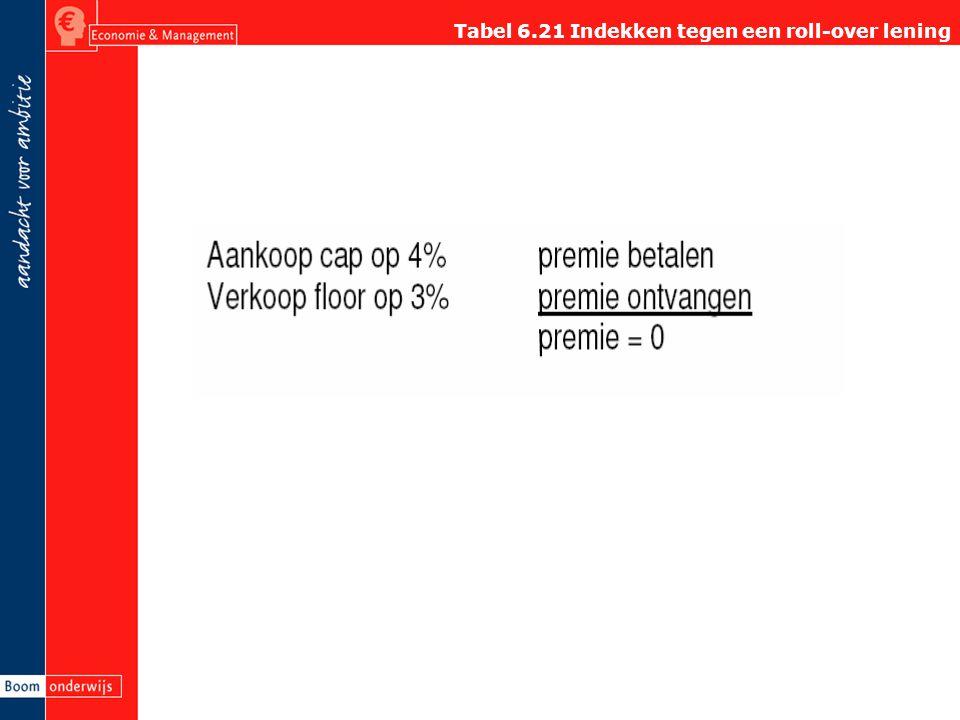 Tabel 6.21 Indekken tegen een roll-over lening
