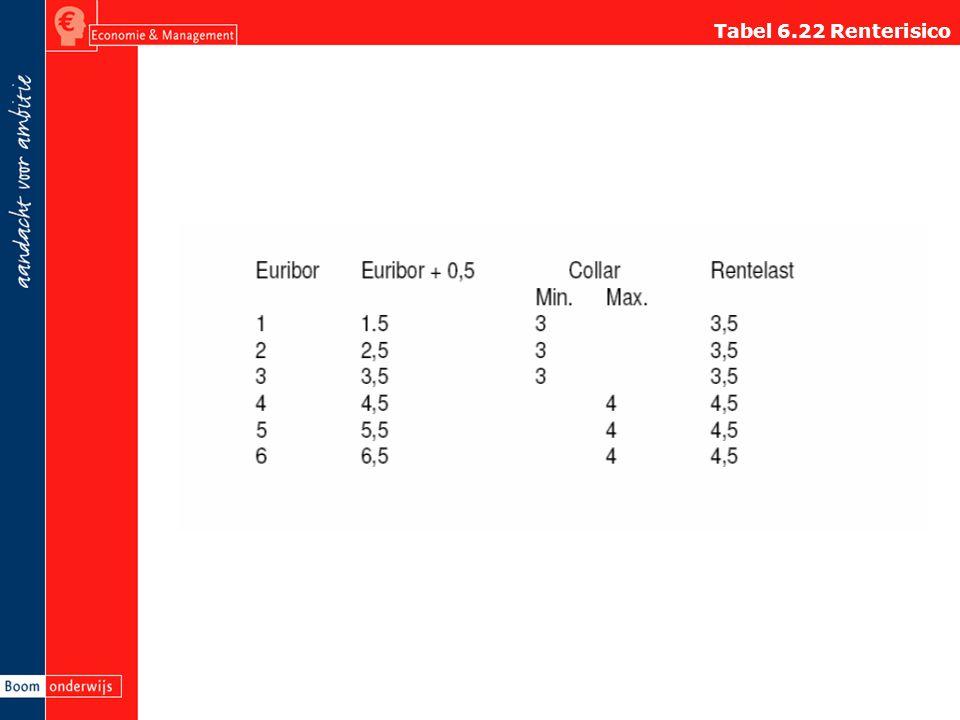 Tabel 6.22 Renterisico