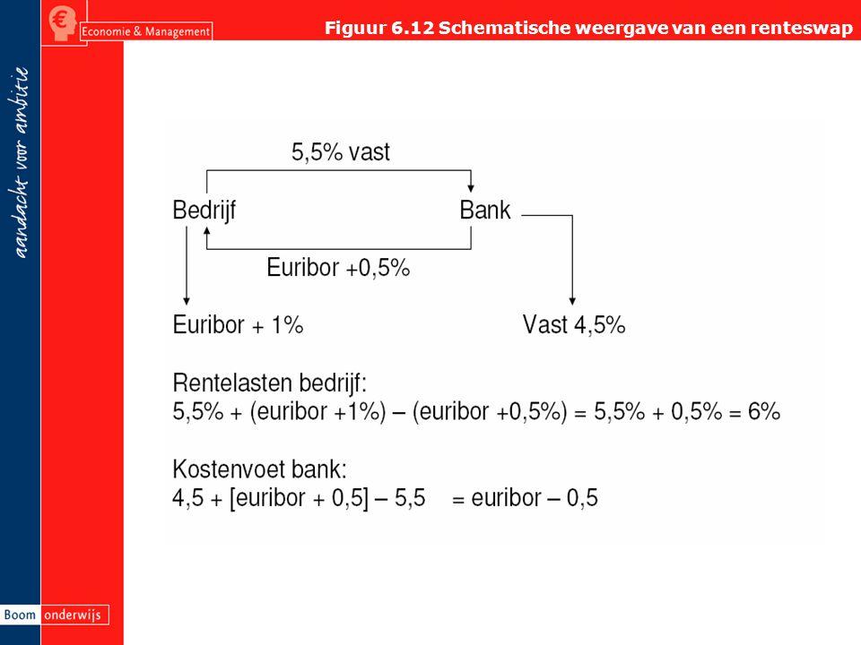 Figuur 6.12 Schematische weergave van een renteswap