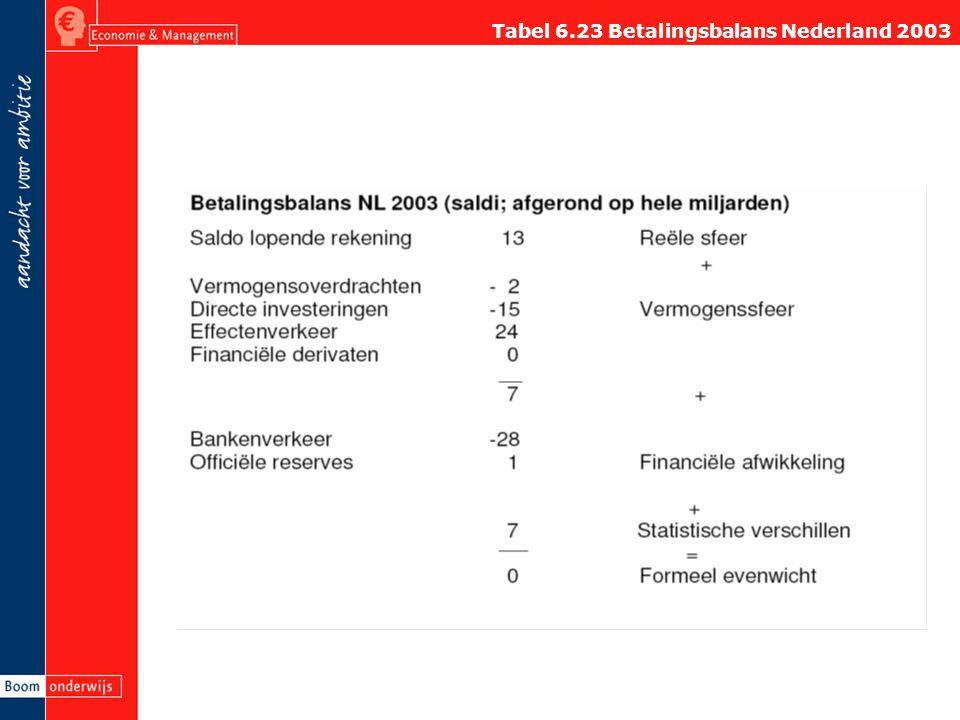 Tabel 6.23 Betalingsbalans Nederland 2003