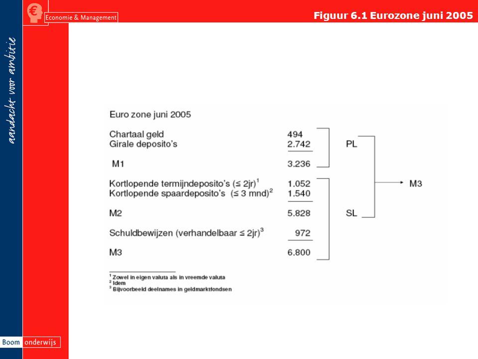Figuur 6.1 Eurozone juni 2005