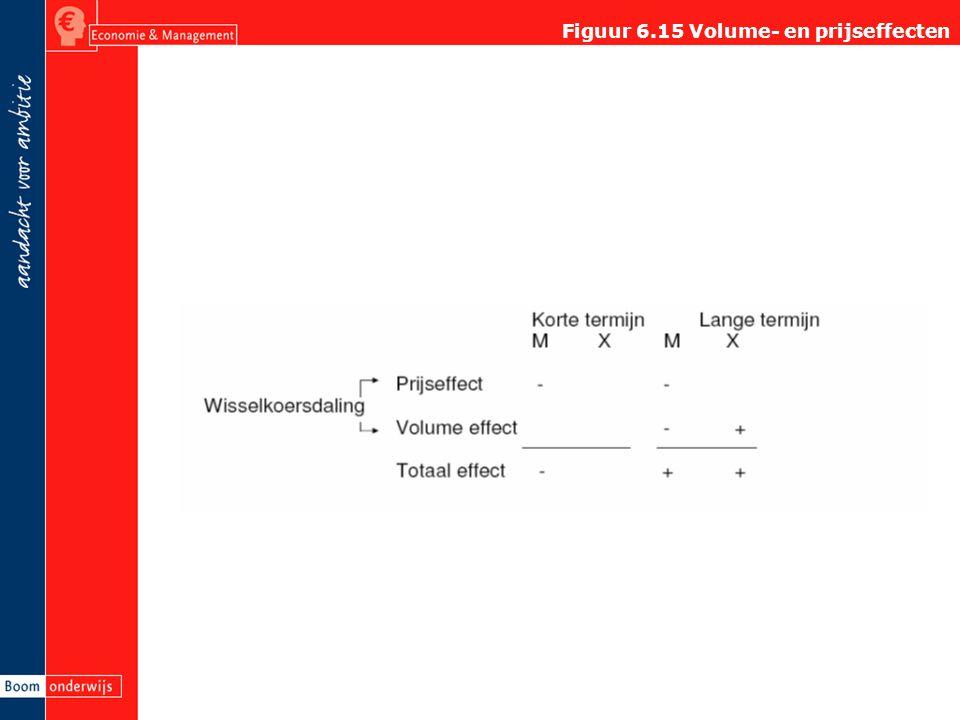 Figuur 6.15 Volume- en prijseffecten