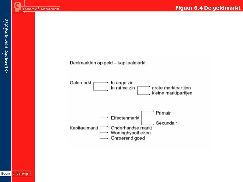 Figuur 6.7 Verkorte balans van DNB