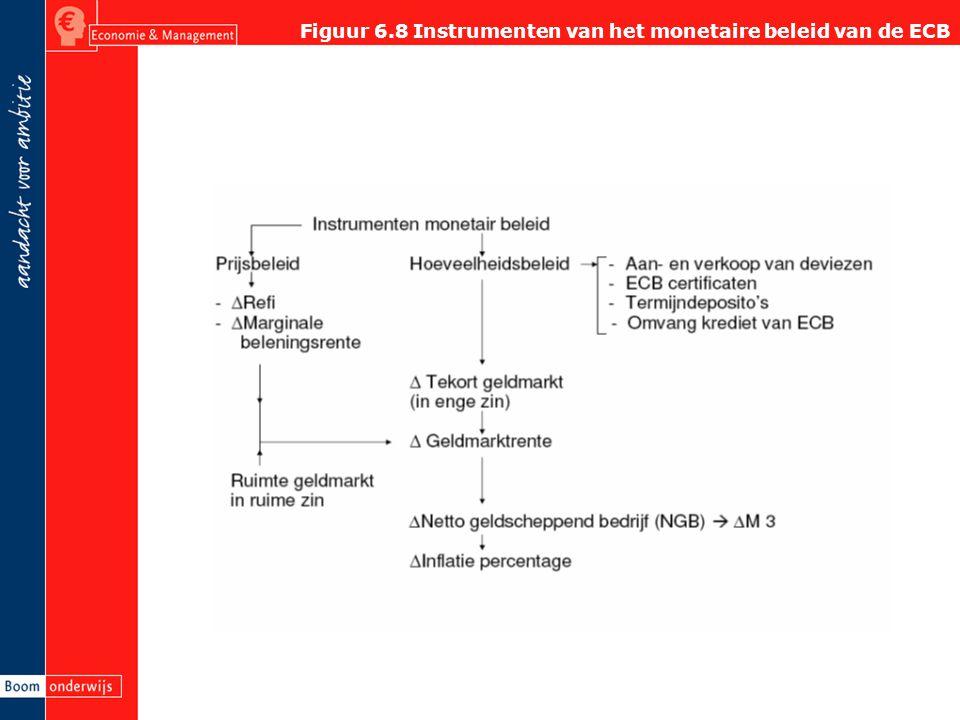 Figuur 6.8 Instrumenten van het monetaire beleid van de ECB